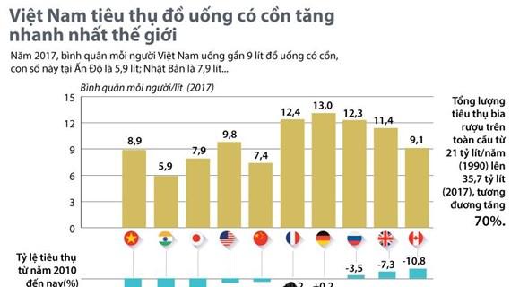 Việt Nam có tỷ lệ tiêu thụ đồ có cồn tăng nhanh nhất thế giới
