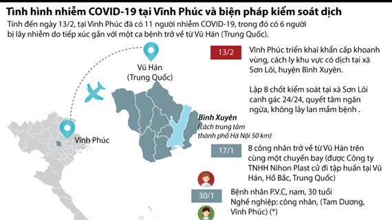 [Infographics] Dịch COVID-19 ở Vĩnh Phúc và biện pháp kiểm soát dịch