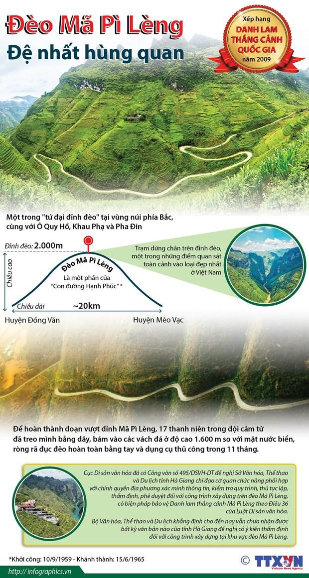 [Infographics] Deo Ma Pi Leng - De nhat hung quan o tinh Ha Giang hinh anh 1