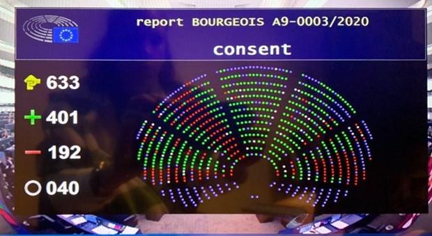 Hiệp định EVFTA đã được thông qua với số phiếu 401/192/40. Nguồn: Trang Twitter của Ủy ban Thương mại quốc tế, Nghị viện châu Âu