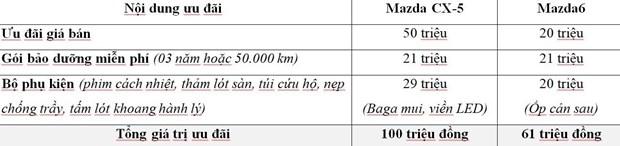 Thaco uu dai lon cho khach hang mua xe Mazda trong thang 7 hinh anh 4