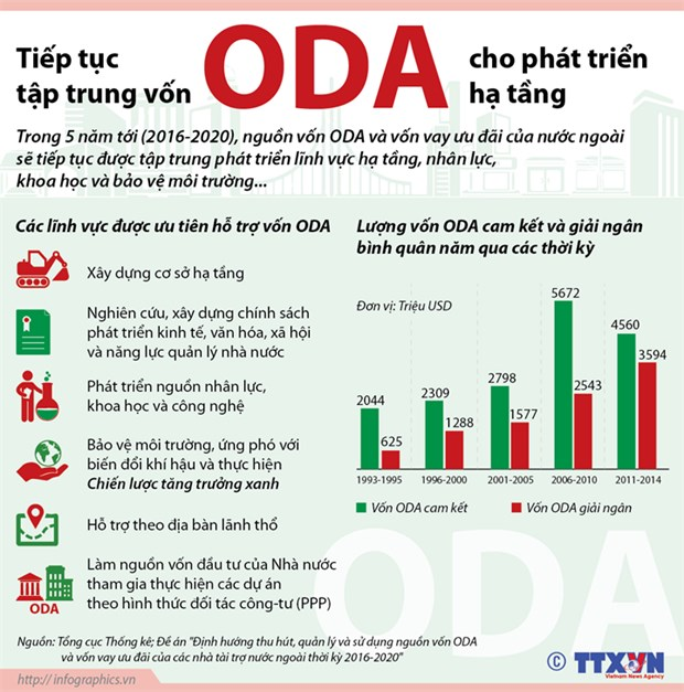 [Infographics] Tap trung von vay ODA cho phat trien ha tang hinh anh 1