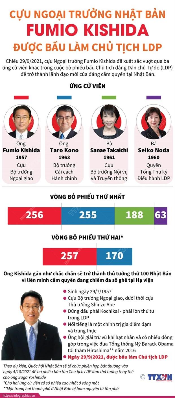 [Infographics] Cuu Ngoai truong Fumio Kishida lam Chu tich LDP hinh anh 1