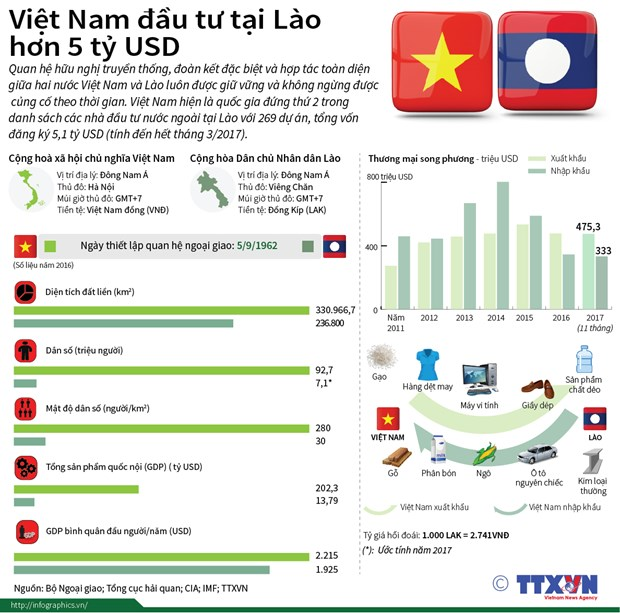 Tang cuong quan he chinh tri giua hai nuoc Viet Nam va Lao hinh anh 3