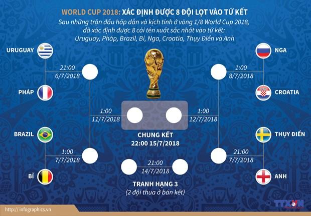 Du doan nhanh cac cap dau cua vong tu ket World Cup 2018 hinh anh 1