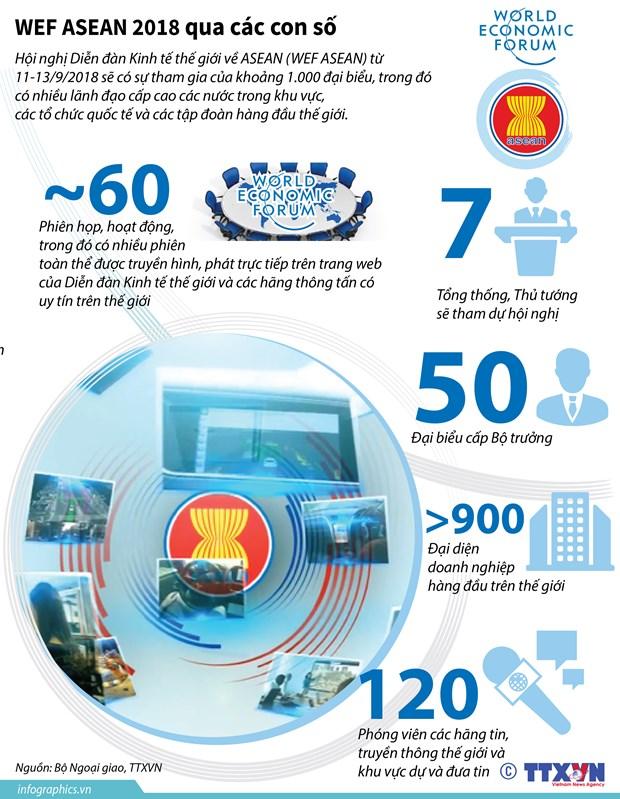 WEF ASEAN 2018: Cung co doan ket, hop tac, phat trien Cong dong ASEAN hinh anh 3