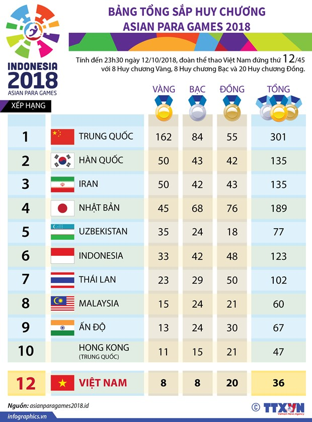 Asian Para Games 2018: Khep lai dai hoi, doan Viet Nam vuot chi tieu hinh anh 2