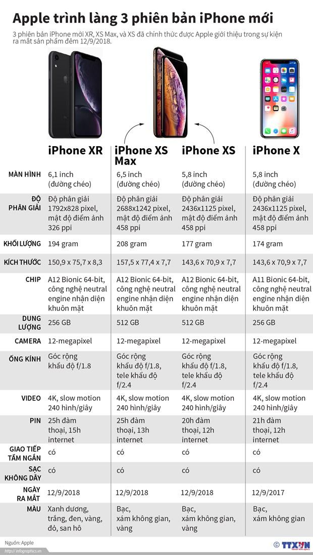 iPhone XR dang la mau iPhone ban chay nhat cua Apple hinh anh 2