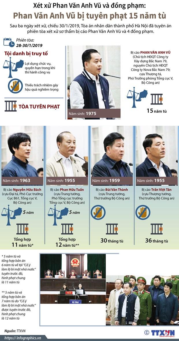 Xet xu Phan Van Anh Vu va dong pham: Tich thu 7 bat dong san hinh anh 2