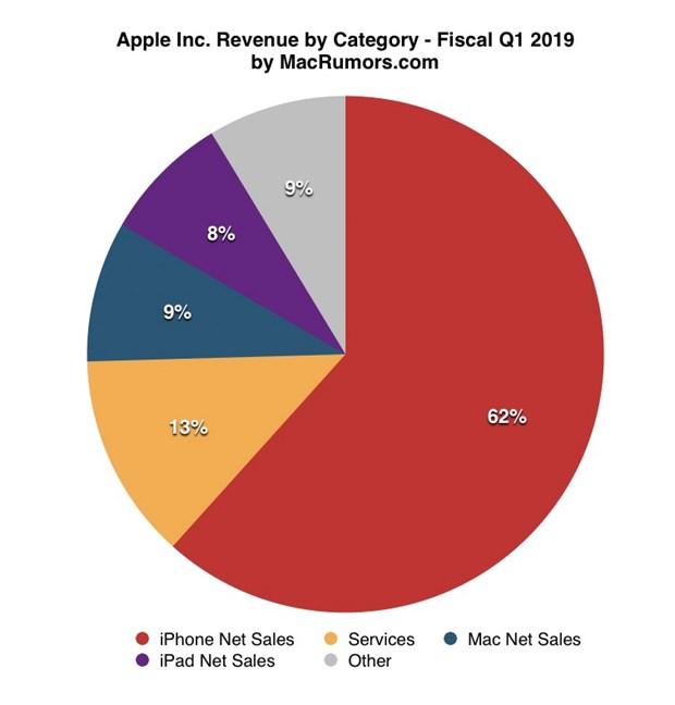 Apple cong bo ket qua kinh doanh quy: Mang dich vu dat muc cao ky luc hinh anh 2