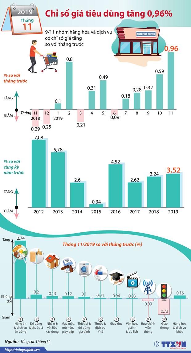 Tong cuc Thong ke: Kha nang GDP nam 2019 se dat cao hon muc tieu 6,8% hinh anh 2
