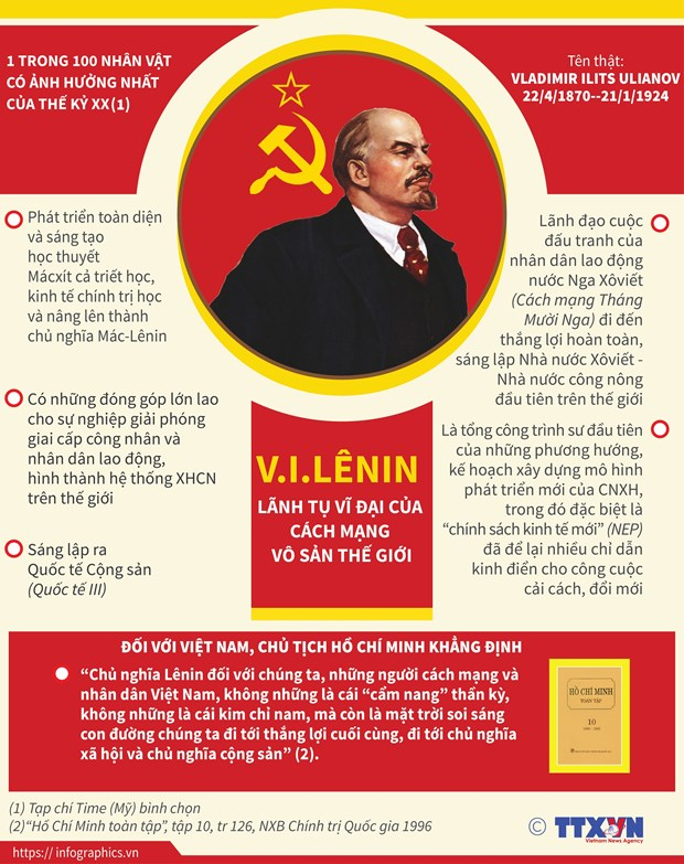 V.I.Lenin voi nhung cong hien vi dai vi su tien bo cua nhan loai hinh anh 5