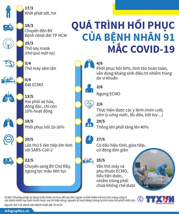 Hanh trinh cuu song benh nhan 91 va dau an tinh than nhan van Viet Nam hinh anh 2