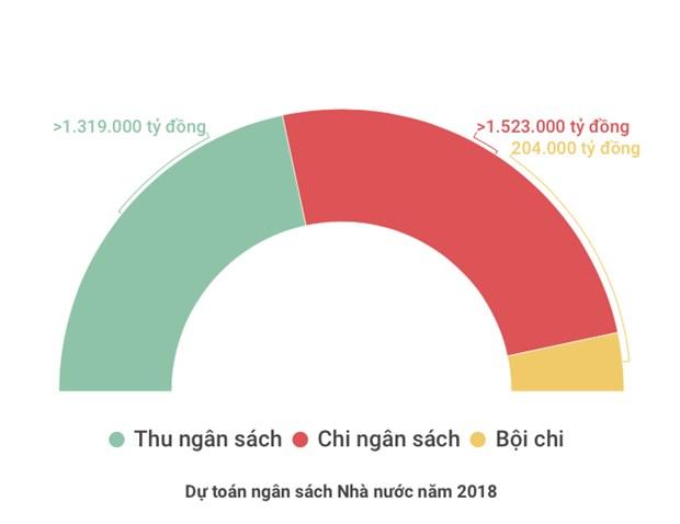 Bo Tai chinh 'chot' thu ngan sach nam 2017 vuot du toan 71.000 ty dong hinh anh 2