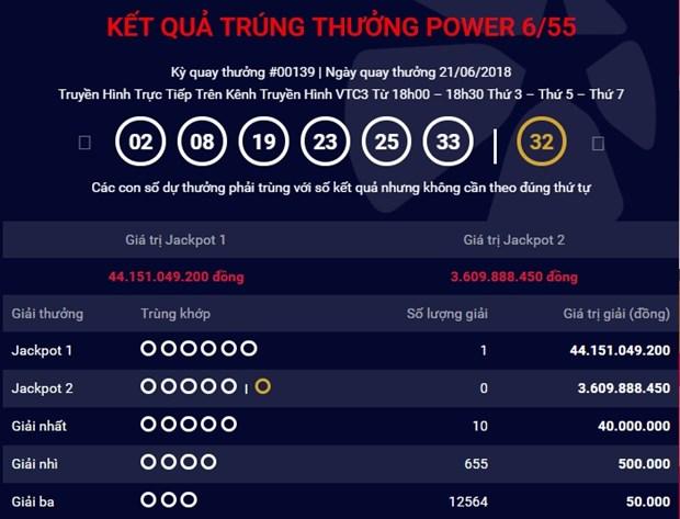 Ve trung giai Jackpot 1 tri gia hon 44 ty dong ban ra o Quang Binh hinh anh 1