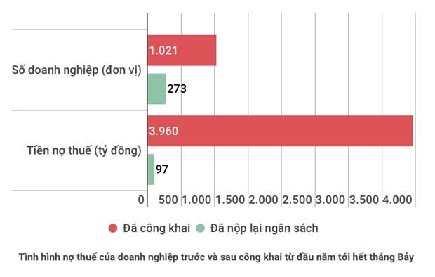 Ha Noi: Cong khai gan 4.000 ty dong no thue, thu chua duoc 100 ty dong hinh anh 2