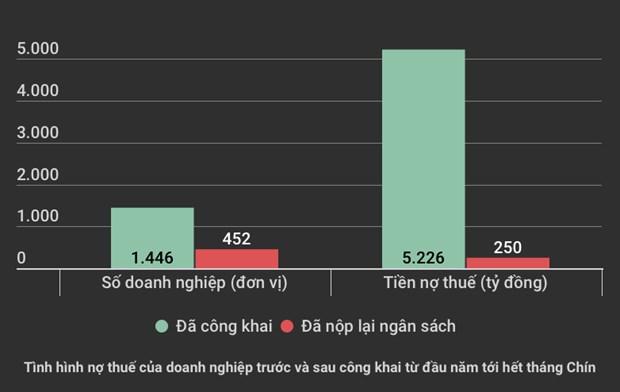 Ha Noi: 8 doanh nghiep no hon 700 ty dong tien su dung dat hinh anh 2