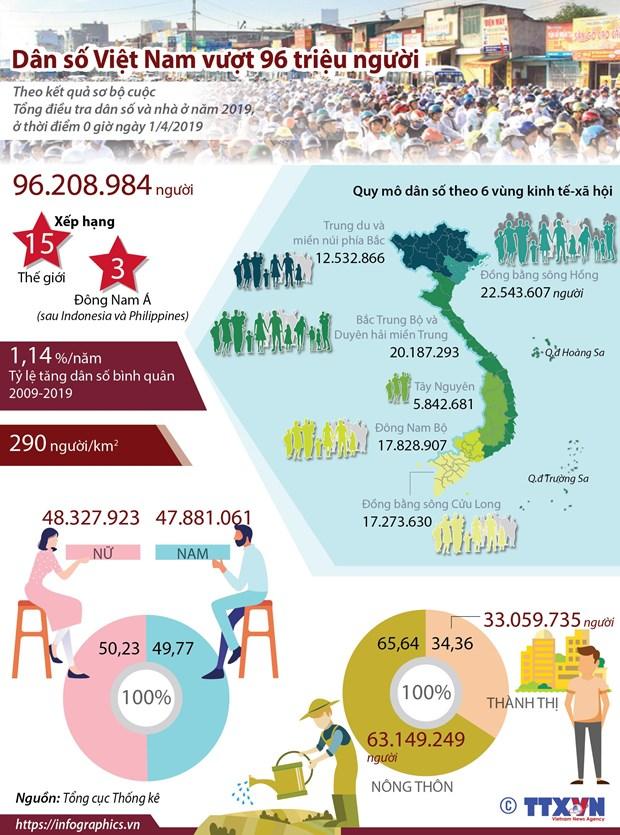 [Infographics] Dan so Viet Nam vuot muc 96 trieu nguoi hinh anh 1