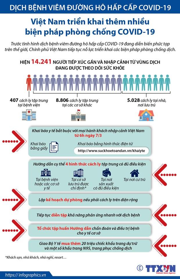[Infographics] Nhung bien phap duoc Viet Nam ap dung de chong COVID-19 hinh anh 1