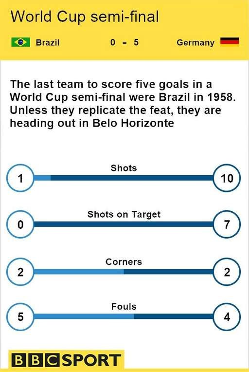 Brazil-Duc 1-7: Klose lap ky luc trong ngay