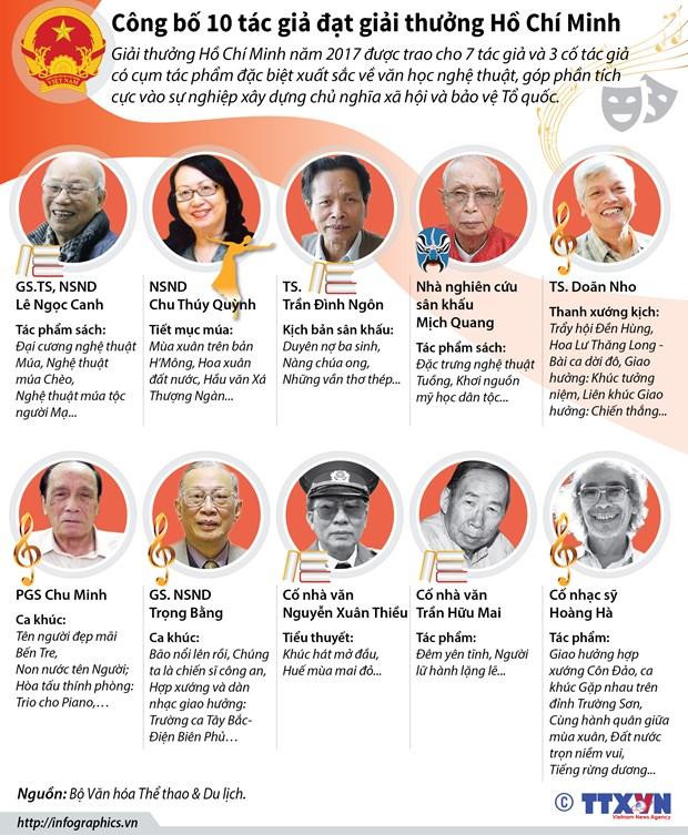 [Infographics] Cong bo 10 tac gia dat giai thuong Ho Chi Minh hinh anh 1