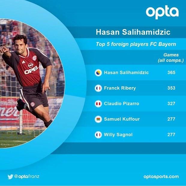 Hasan Salihamidzic tro thanh Giam doc the thao Bayern Munich hinh anh 2