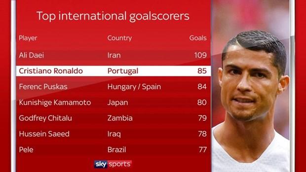 Cristiano Ronaldo chinh thuc pha ky luc da ton tai suot 62 nam hinh anh 2