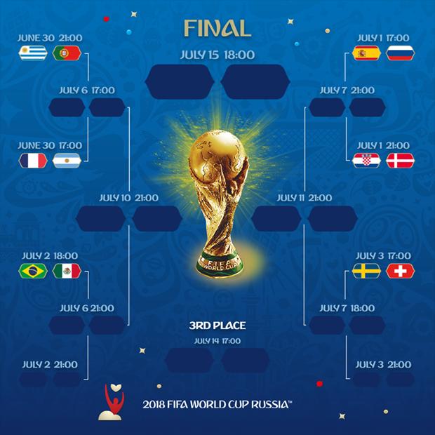 World Cup 2018: Da xac dinh duoc sau cap dau tai vong 1/8 hinh anh 2