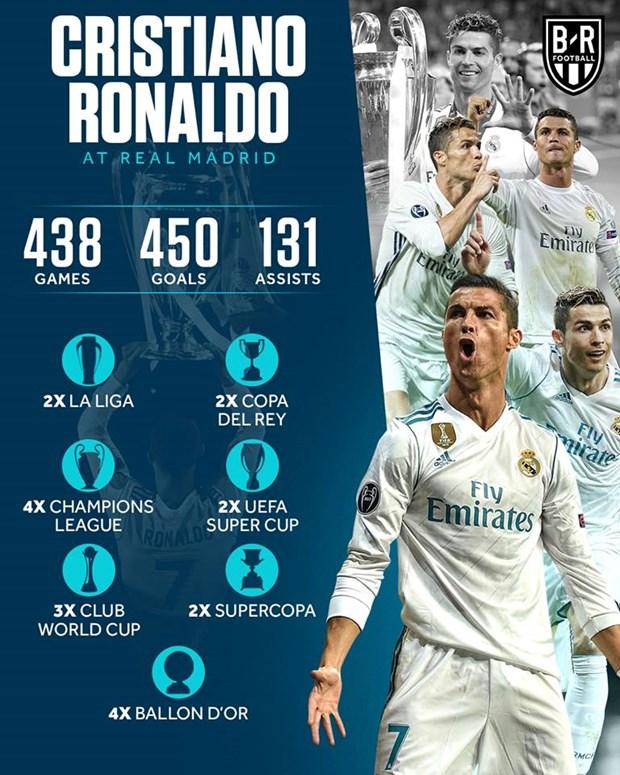 Ronaldo chinh thuc chia tay Real Madrid, dau quan cho Juventus hinh anh 2