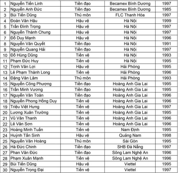 Cong bo danh sach 30 cau thu U23 Viet Nam chuan bi cho ASIAD hinh anh 2