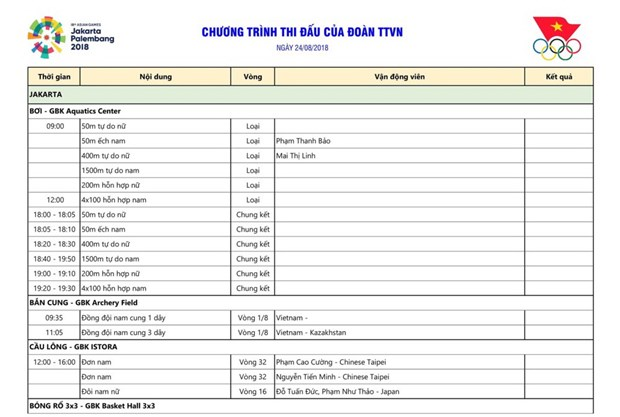 Lich thi dau ASIAD ngay 24/8: 'Mo vang' The duc dung cu, rowing hinh anh 2