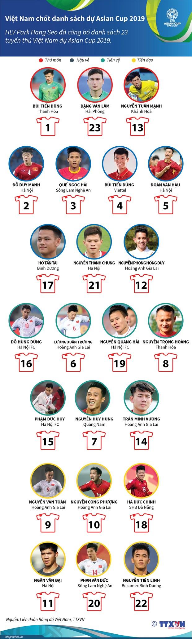 Chi tiet so ao dau cac cau thu Viet Nam tham du Asian Cup 2019 hinh anh 2