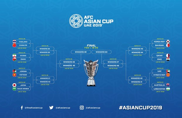 Lich thi dau, lich truyen hinh truc tiep vong 1/8 Asian Cup 2019 hinh anh 2