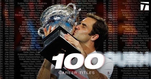 'Tau toc hanh' Federer can moc 100 danh hieu ATP trong su nghiep hinh anh 1