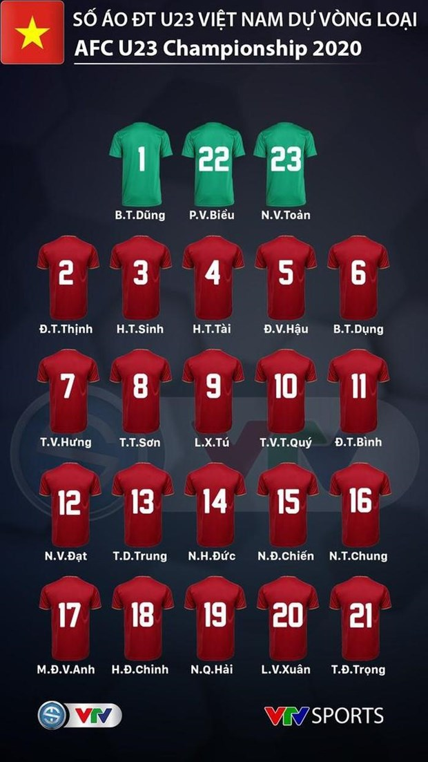 Chot so ao cua cac cau thu U23 Viet Nam du vong loai U23 chau A hinh anh 2