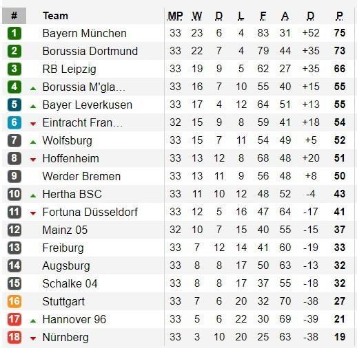 Bayern Munich chia diem, Bundesliga kich tinh den phut cuoi hinh anh 2