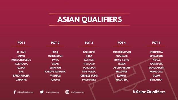 Vong loai World Cup: Viet Nam gap UAE, Thai Lan, Malaysia, Indonesia hinh anh 1