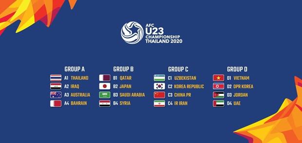 Lich thi dau cua Viet Nam tai vong chung ket U23 chau A 2020 hinh anh 1