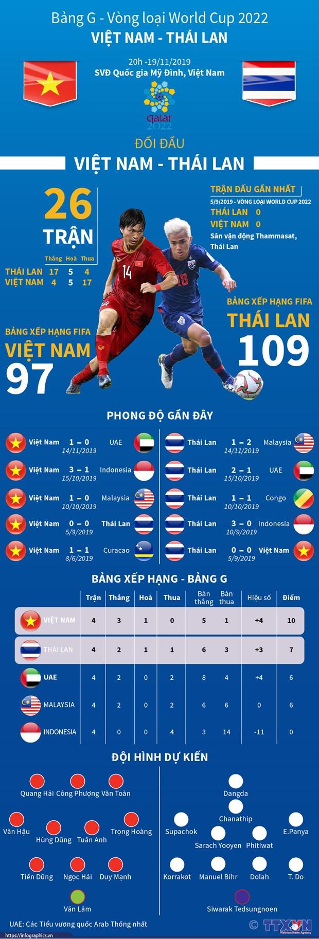 Hoa Thai Lan, doi tuyen Viet Nam van chac ngoi dau bang hinh anh 1