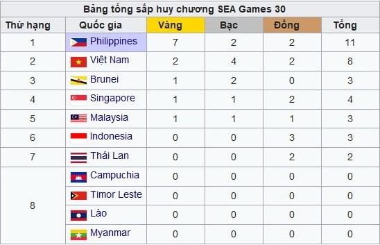 Bang tong sap huy chuong SEA Games 30: Doan Viet Nam dang xep thu 2 hinh anh 1