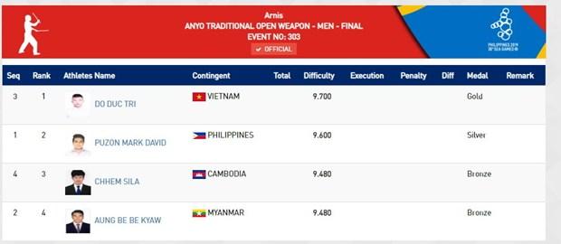 SEA Games 30: Doan Viet Nam da gianh duoc 23 HCV sau 3 ngay thi dau hinh anh 11