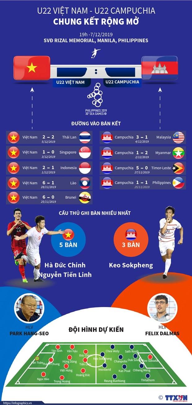 Đức Chinh tỏa sáng đưa U22 Việt Nam vào chung kết SEA Games 30 - 14