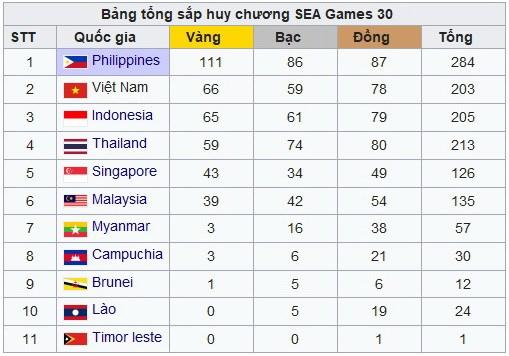 Bang tong sap SEA Games 30: Bong da nu dua Viet Nam tro lai top 2 hinh anh 1
