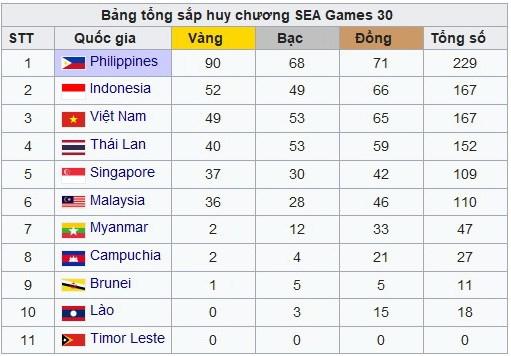 Bang tong sap huy chuong SEA Games 30: Doan Viet Nam da co 49 HCV hinh anh 1