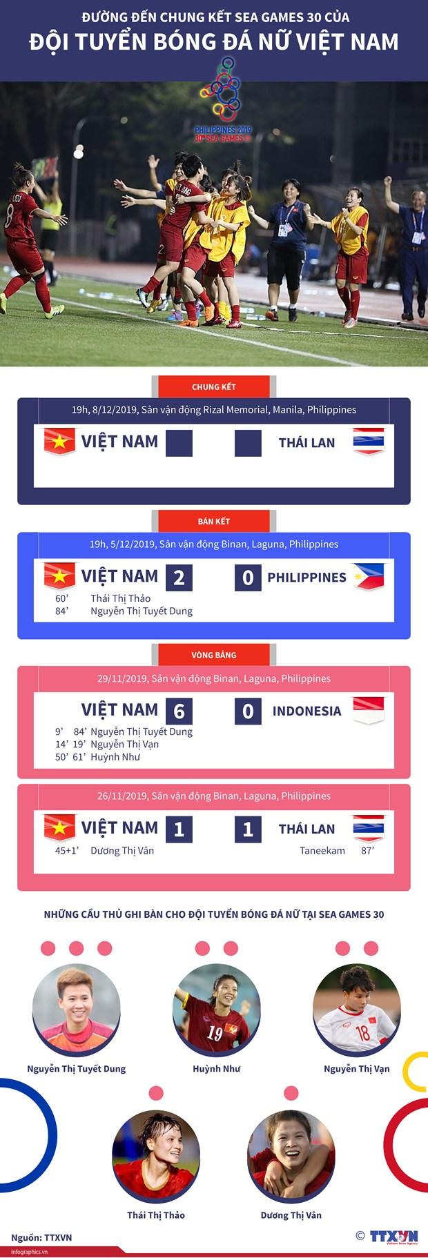 SEA Games 30: Tuyen bong da nu dua doan Viet Nam tro lai top 2 hinh anh 11