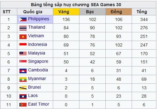 Bang tong sap SEA Game 30: Viet Nam, Thai Lan dua tranh quyet liet hinh anh 2
