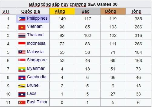 U22 lap ky tich, doan Viet Nam ket thuc SEA Games 30 o vi tri thu 2 hinh anh 1