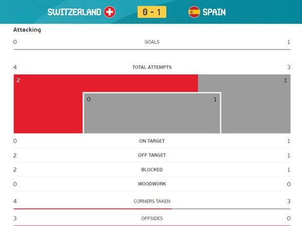 Tay Ban Nha vao ban ket EURO 2020 sau loat sut luan luu may rui hinh anh 15