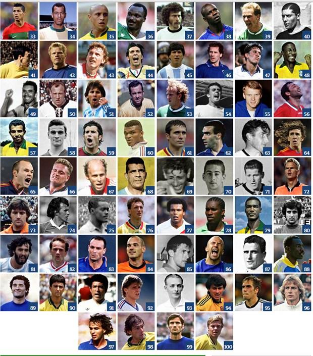 Tranh cai ve danh sach 100 cau thu vi dai nhat World Cup hinh anh 3