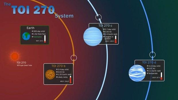 NASA phat hien hanh tinh chua tung thay trong he Mat Troi hinh anh 1